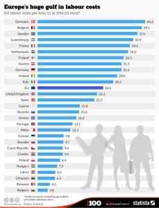 uurlonen in europa