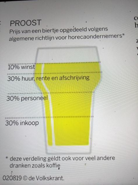 bierprijs